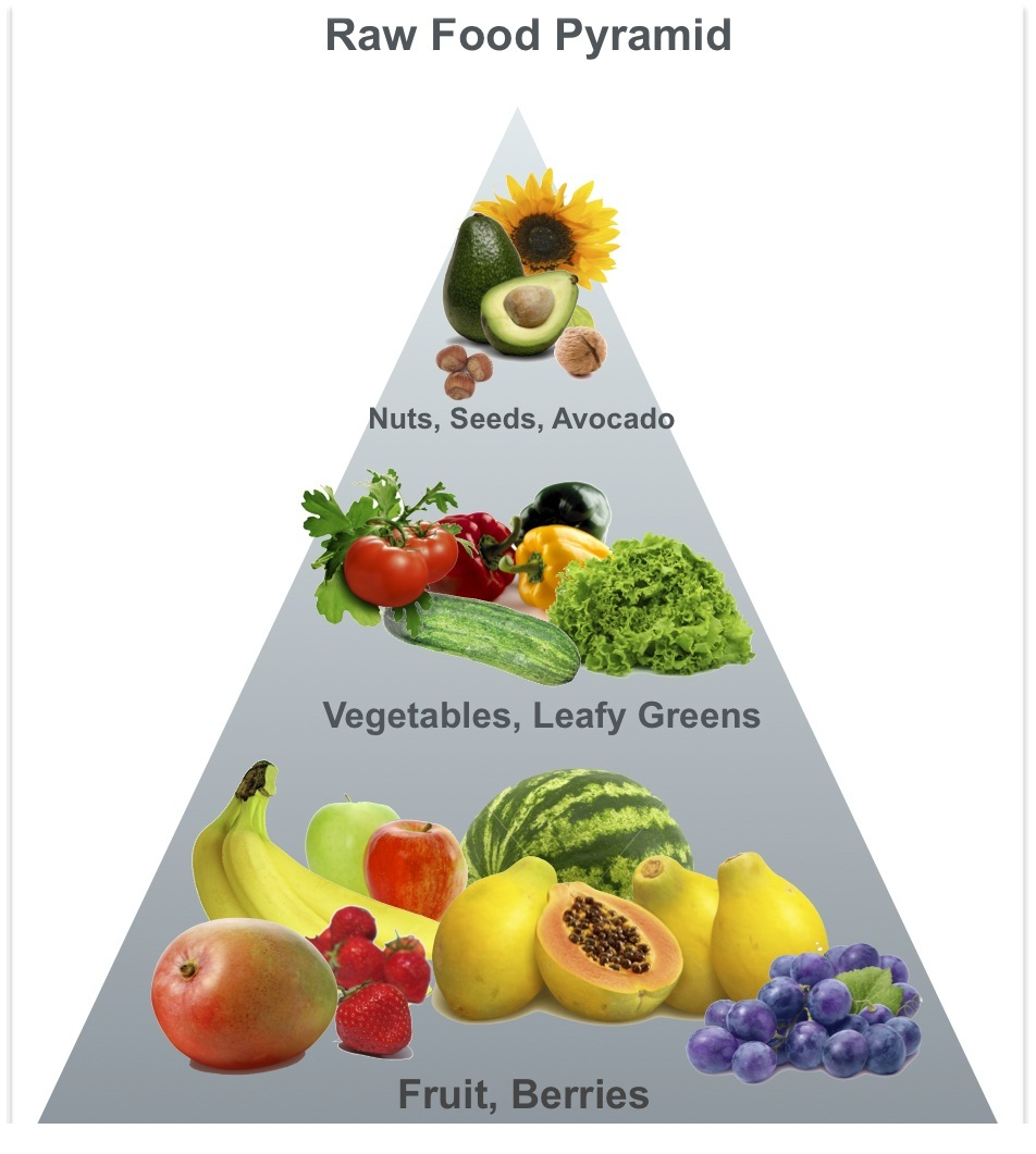 Raw-Food-Pyramid.jpg