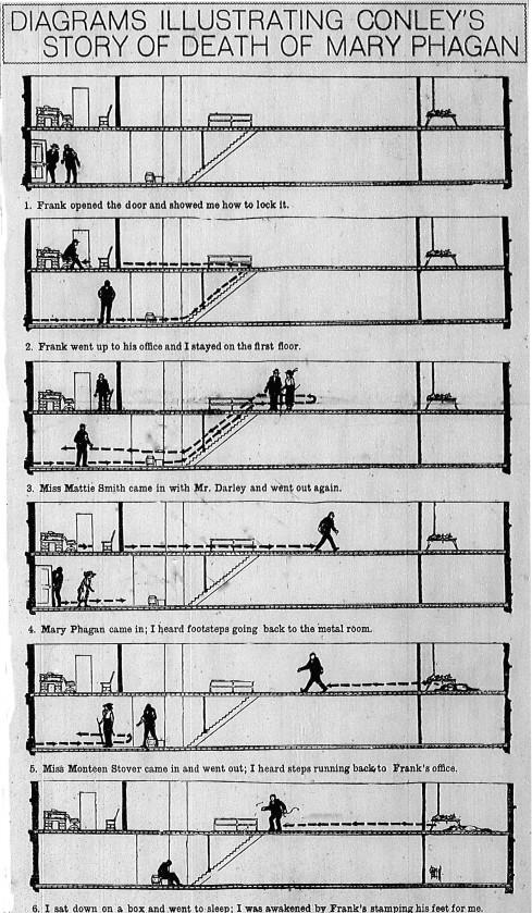 diagram-of-conleys-story-august-05-1913-489x839.jpg